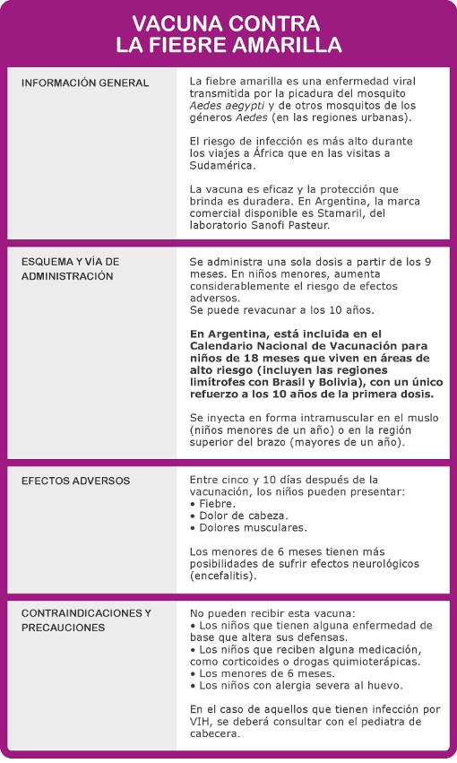 esquema contraindicaciones efectos vacuna fiebre amarilla en calendario de vacunacion para ninos prevencion viajes viajeros residentes zonas riesgo stamaril
