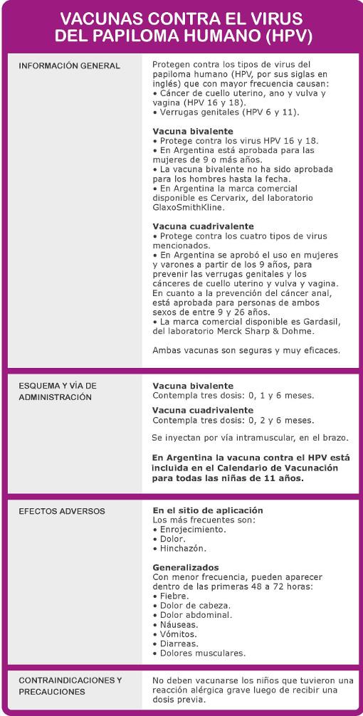 esquema dosis efectos vacuna bivalente cervarix cuadrivalente gardasil contra hpv vph virus papiloma humano cancer cuello utero calendario vacunacion cervarix gardasil