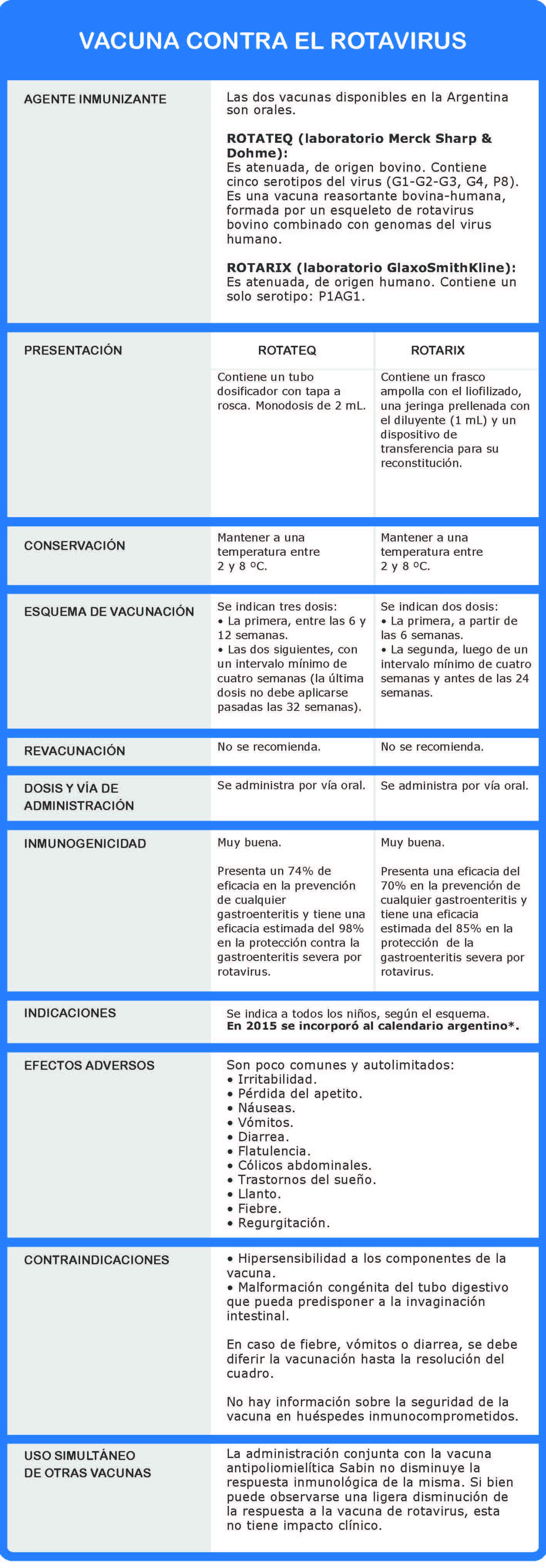 esquema efectos adversos contraindicaciones dosis administracion indicaciones presentacion agente inmunizante coadministracion vacuna rotateq rotarix contra rotavirus para prevenir diarreas bebes y ninos
